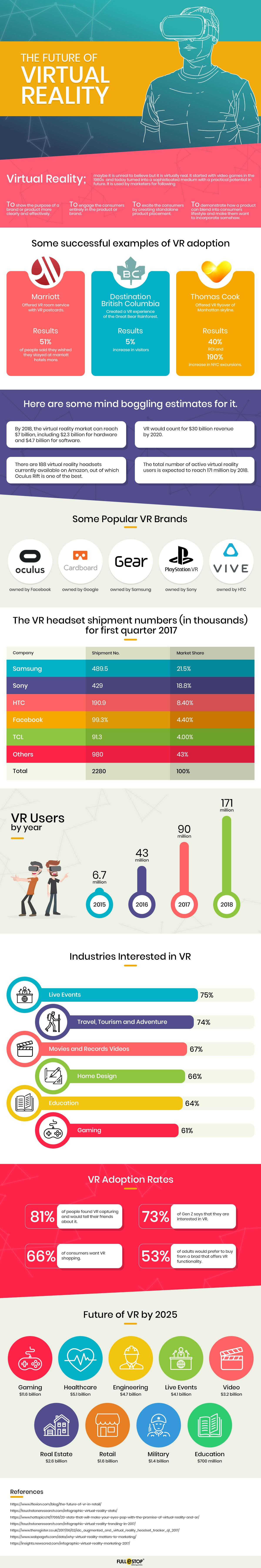 Infographic in the future of virtual reality
